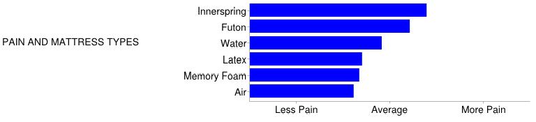 best mattress low back pain